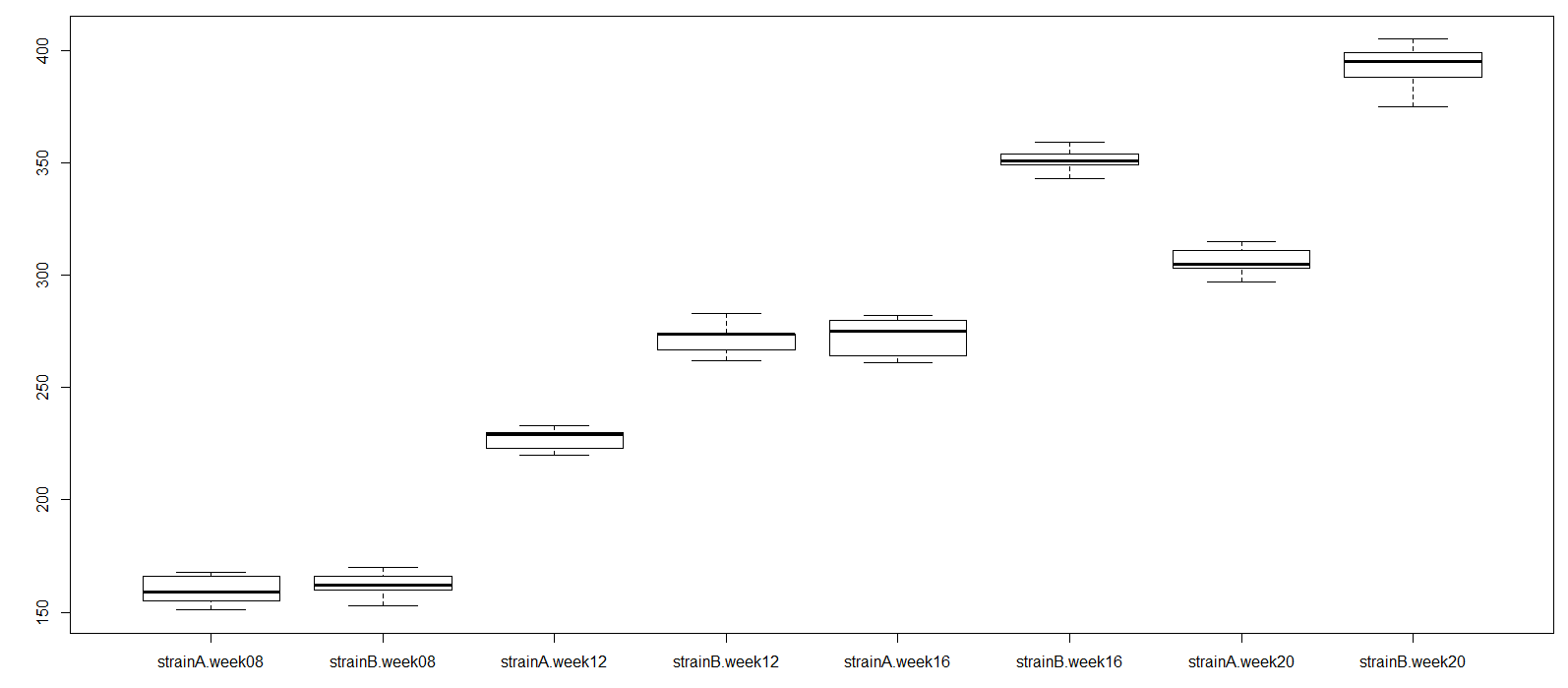 Factorial Repeated Measures ANOVA (Two-way repeated measures