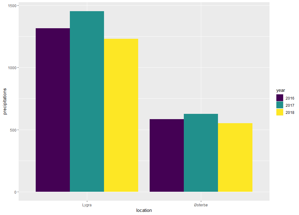 Clustering/grouping bars – bioST@TS
