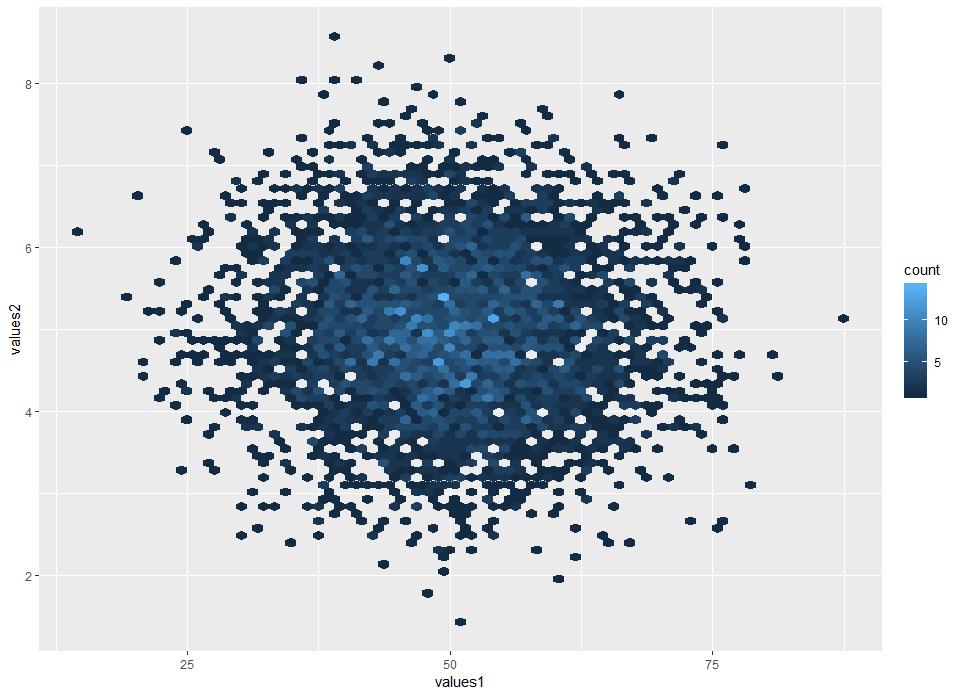 Creating a Hexbin plot – bioST@TS