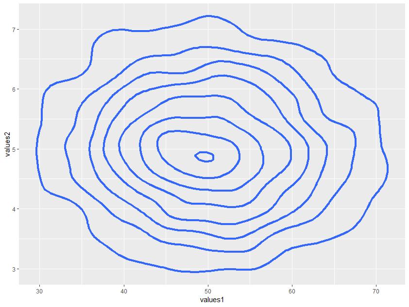 Creating a 2D density plot – bioST@TS