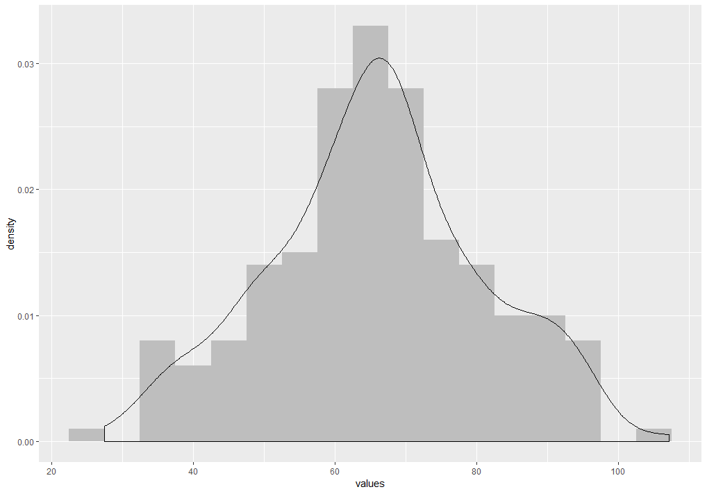 Combining a histogram and a density plot – bioST@TS