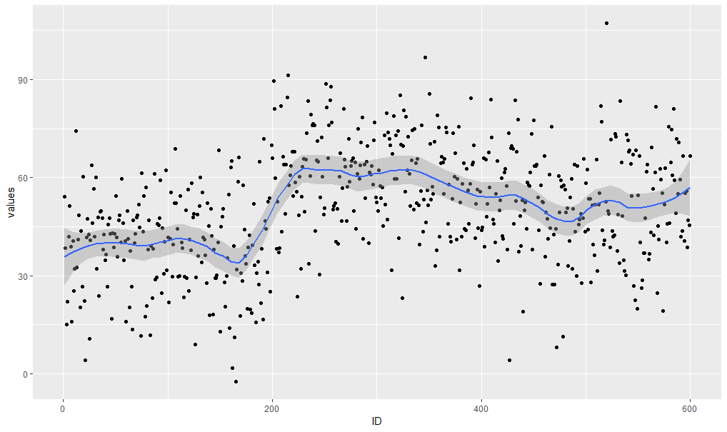 Creating a scatter plot – bioST@TS