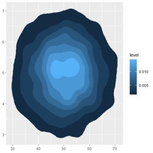 2D Density Plot