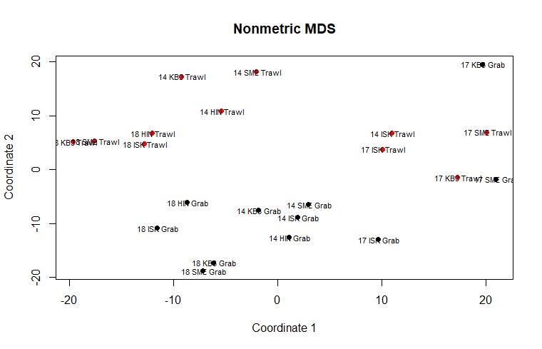 5 4 Multivariate analysis – Multidimensional scaling (MDS