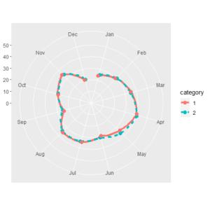 Circular Line Plot