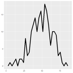 Frequency Plot