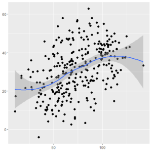 Scatter Plot with LOESS curve