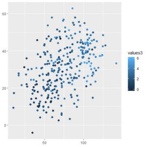 Color Graded Scatter Plot