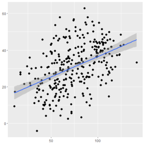 Scatter Plot with Linear Regression
