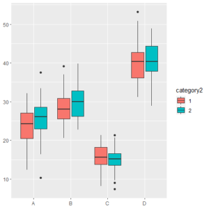 Clustered Box Plot
